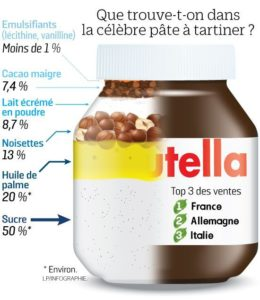 Composition d'un pot de Nutella